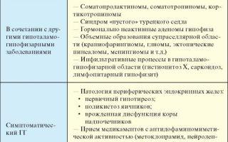 Гипоталамо-гипофизарная недостаточность