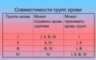 Группа крови: совместимость для переливания и зачатия