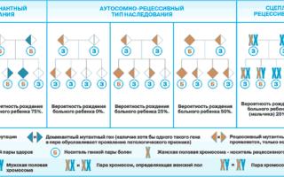 Врожденные аномалии и хромосомные нарушения плода