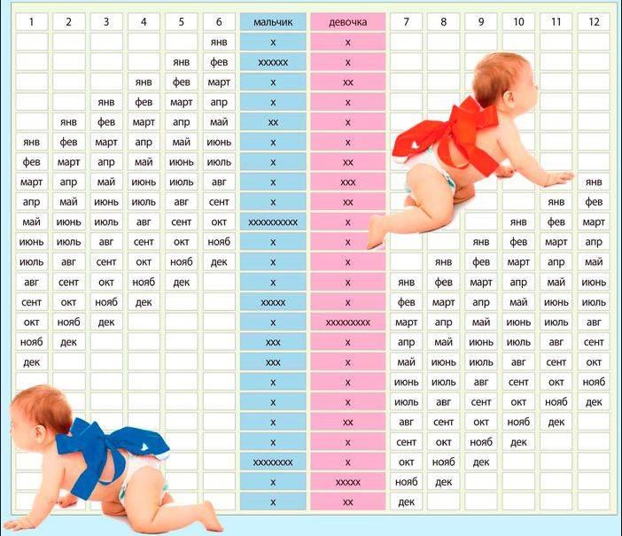 беременность календарь пол ребенка приготовить