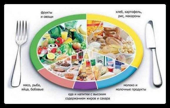 сбалансированное питание при эко