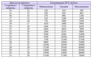 Таблица значений ХГЧ