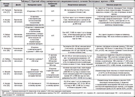диагностика азооспермиия