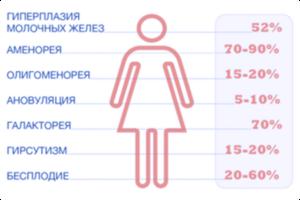 гиперпролактинемия у женщин