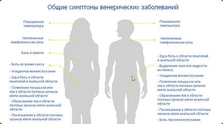 симптомы зппп